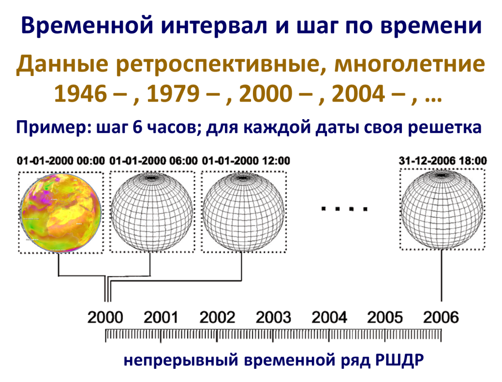 chronosserver_data_model_ru