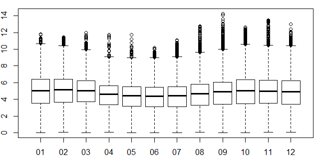 climate_wikience_monthly_box_plot