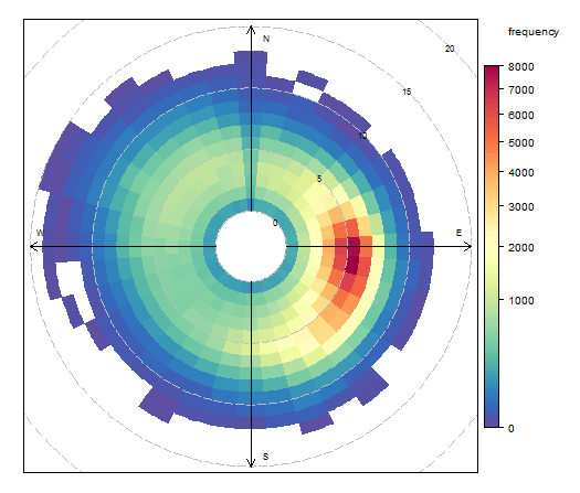 climate_wikience_wind_polar_frequency