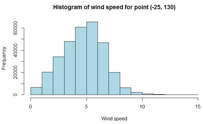 climate_wikience_wind_speed_histogram